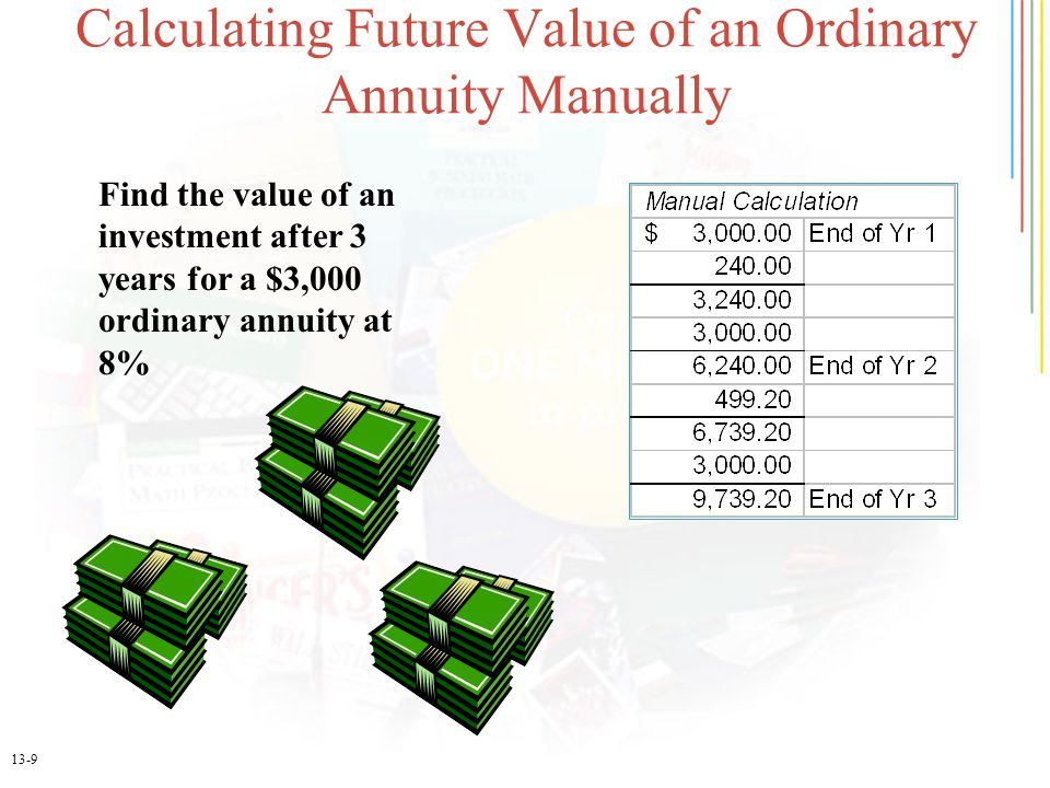 13-9 Calculating Future Value of an Ordinary Annuity Manually Find the value of an investment after 3 years for a $3,000 ordinary annuity at 8%