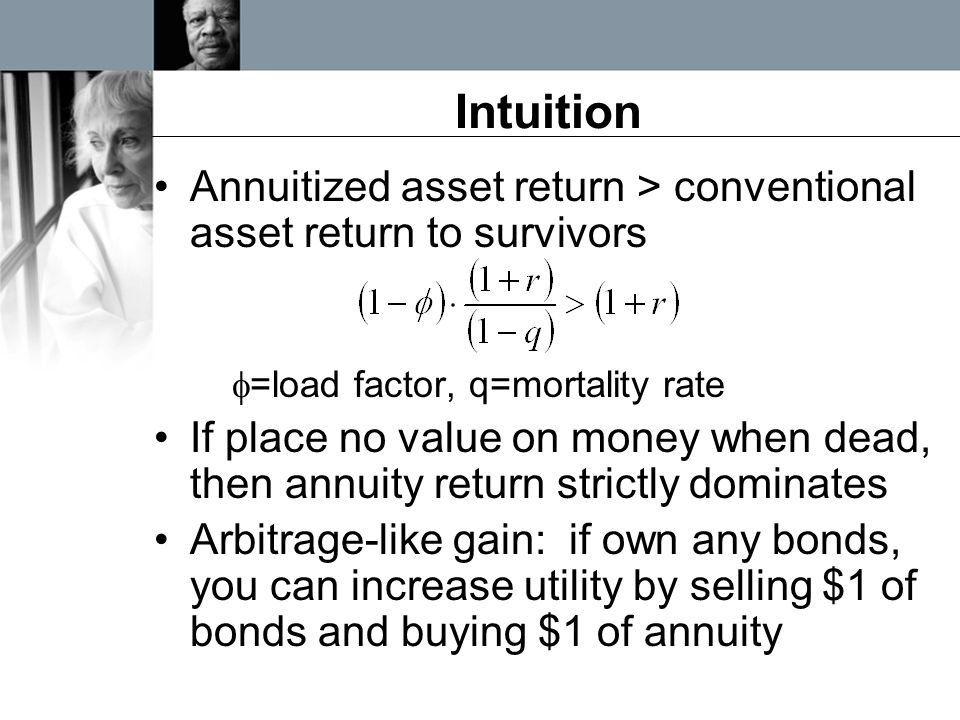 Intuition Annuitized asset return > conventional asset return to survivors  =load factor, q=mortality rate If place no value on money when dead, then