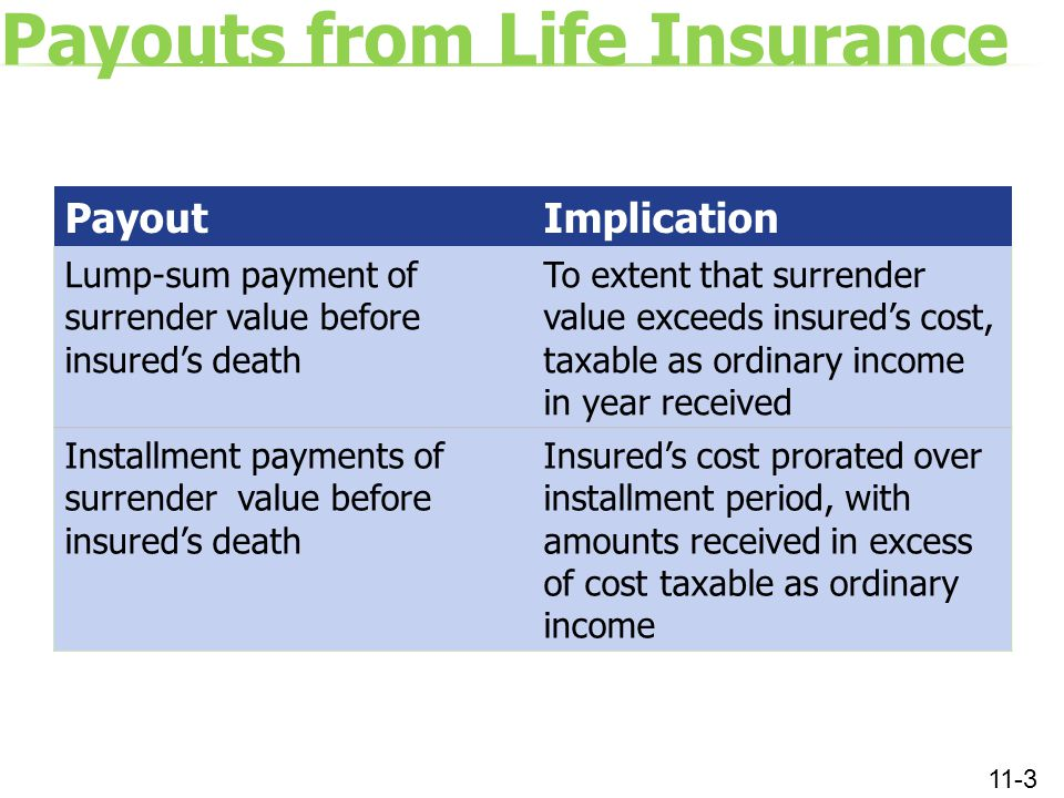 Payouts from Life Insurance 11-3 PayoutImplication Lump-sum payment of surrender value before insured's death To extent that surrender value exceeds i