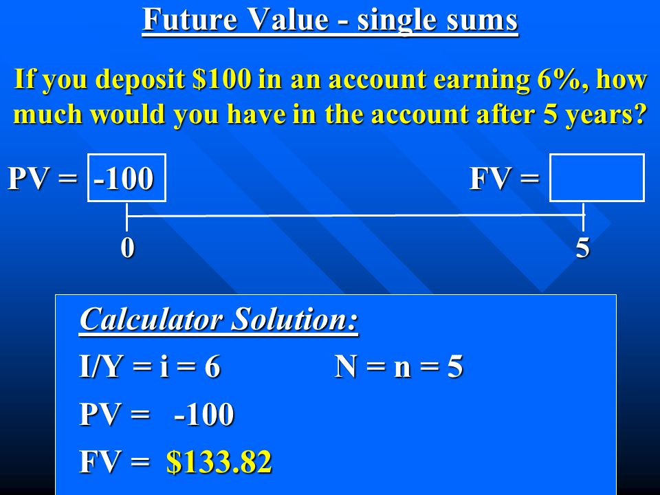 Future Value - single sums If you deposit $100 in an account earning 6%, how much would you have in the account after 5 years.