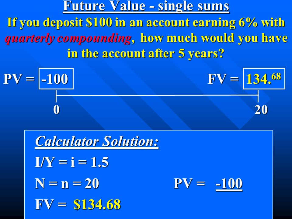 Calculator Solution: Calculator Solution: I/Y = i = 1.5 I/Y = i = 1.5 N = n = 20 PV = -100 N = n = 20 PV = -100 FV = $134.68 FV = $134.68 0 20 0 20 PV