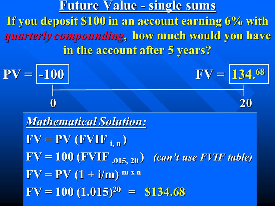Mathematical Solution: FV = PV (FVIF i, n ) FV = 100 (FVIF.015, 20 ) (can't use FVIF table) FV = PV (1 + i/m) m x n FV = 100 (1.015) 20 = $134.68 0 20