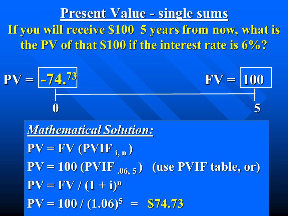 Mathematical Solution: PV = FV (PVIF i, n ) PV = 100 (PVIF.06, 5 ) (use PVIF table, or) PV = FV / (1 + i) n PV = 100 / (1.06) 5 = $74.73 0 5 0 5 PV = -74.