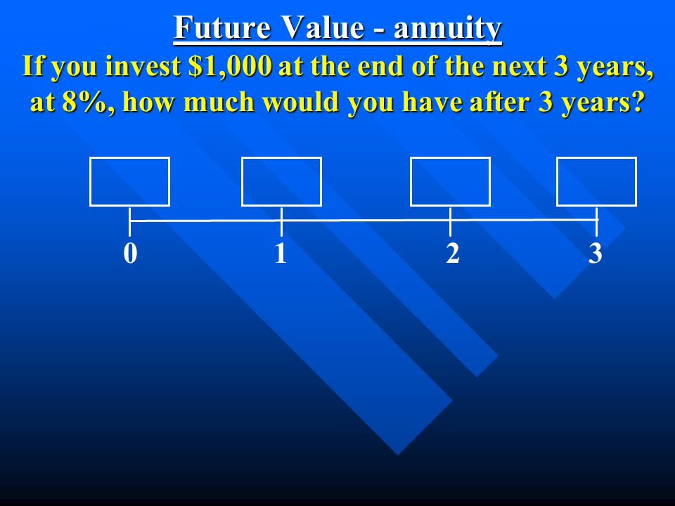 Future Value - annuity If you invest $1,000 at the end of the next 3 years, at 8%, how much would you have after 3 years? 0 1 2 3