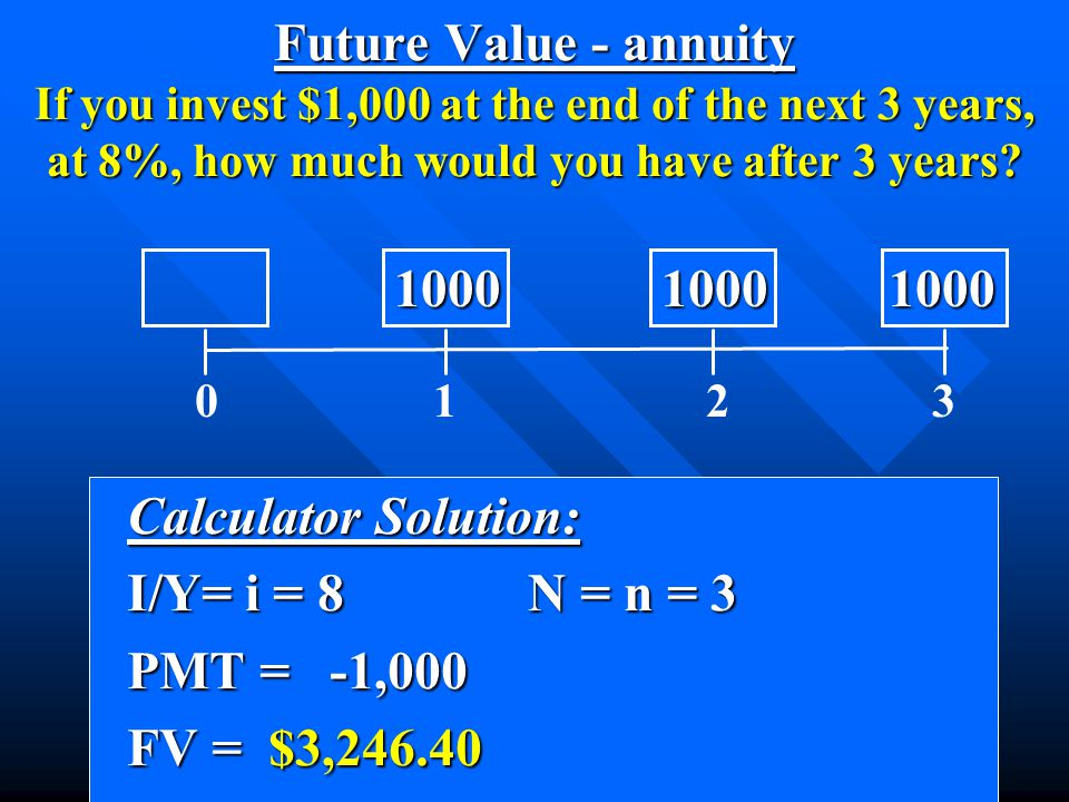 Calculator Solution: Calculator Solution: I/Y= i = 8N = n = 3 I/Y= i = 8N = n = 3 PMT = -1,000 PMT = -1,000 FV = $3,246.40 FV = $3,246.40 Future Value - annuity If you invest $1,000 at the end of the next 3 years, at 8%, how much would you have after 3 years.