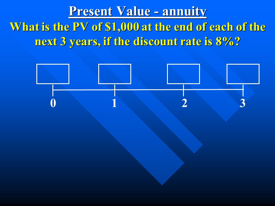 Present Value - annuity What is the PV of $1,000 at the end of each of the next 3 years, if the discount rate is 8%.