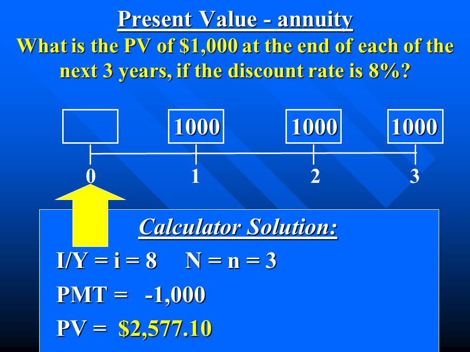 Calculator Solution: Calculator Solution: I/Y = i = 8N = n = 3 I/Y = i = 8N = n = 3 PMT = -1,000 PMT = -1,000 PV = $2,577.10 PV = $2,577.10 0 1 2 3 10