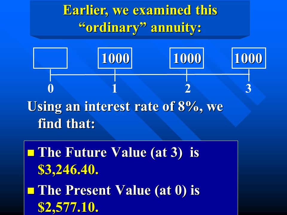 "Earlier, we examined this ""ordinary"" annuity: Using an interest rate of 8%, we find that: n The Future Value (at 3) is $3,246.40. n The Present Value"