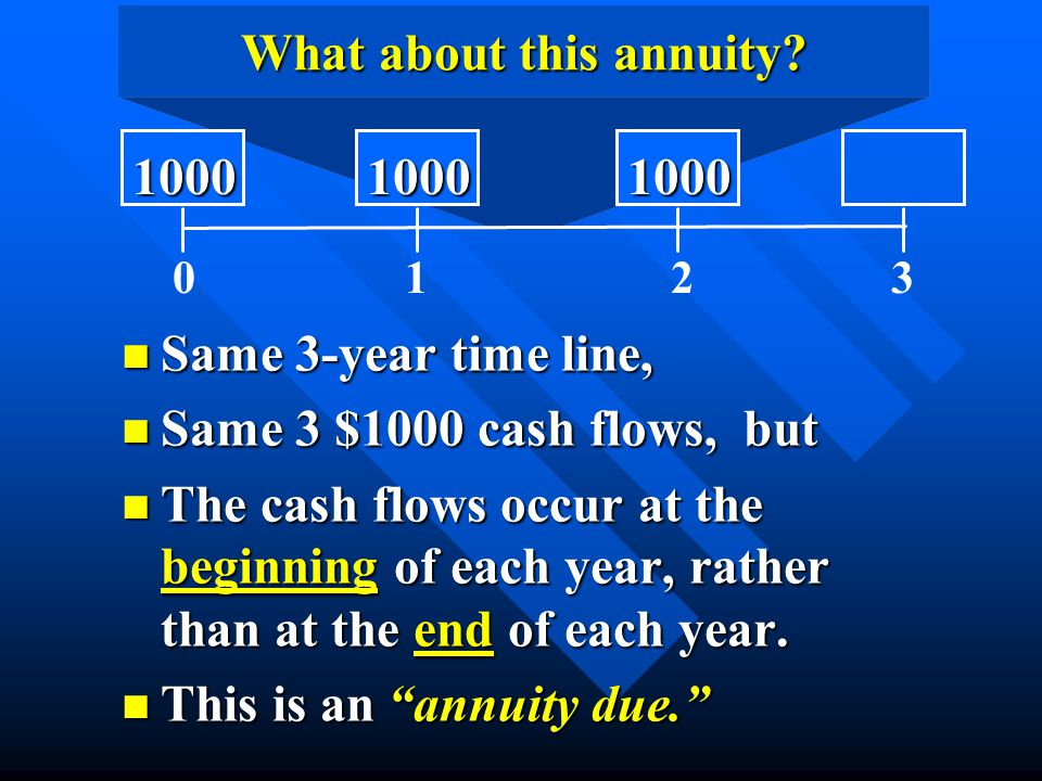 What about this annuity? n Same 3-year time line, n Same 3 $1000 cash flows, but n The cash flows occur at the beginning of each year, rather than at