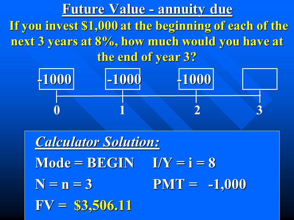 Calculator Solution: Calculator Solution: Mode = BEGIN I/Y = i = 8 Mode = BEGIN I/Y = i = 8 N = n = 3 PMT = -1,000 N = n = 3 PMT = -1,000 FV = $3,506.11 FV = $3,506.11 0 1 2 3 -1000 -1000 -1000 -1000 -1000 -1000 Future Value - annuity due If you invest $1,000 at the beginning of each of the next 3 years at 8%, how much would you have at the end of year 3?