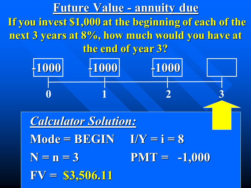 0 1 2 3 -1000 -1000 -1000 -1000 -1000 -1000 Future Value - annuity due If you invest $1,000 at the beginning of each of the next 3 years at 8%, how mu