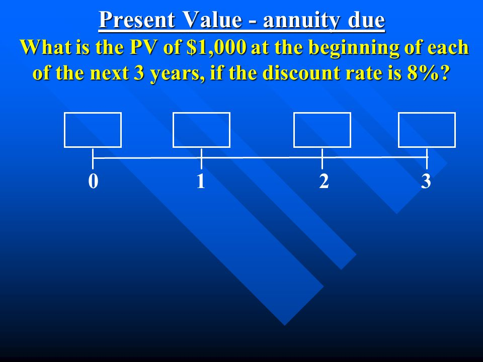 Present Value - annuity due What is the PV of $1,000 at the beginning of each of the next 3 years, if the discount rate is 8%? 0 1 2 3