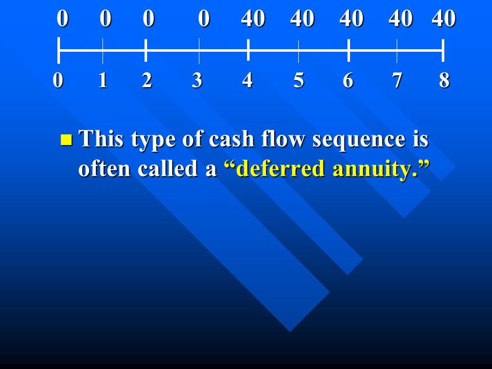 "n This type of cash flow sequence is often called a ""deferred annuity."" 012345678 0 0 0 0 40 40 40 40 40 0 0 0 0 40 40 40 40 40"