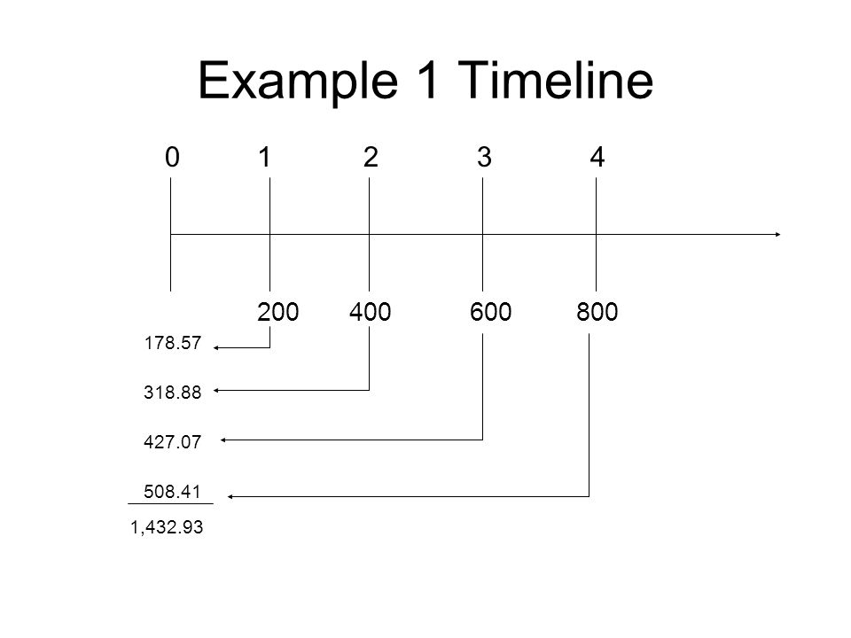 Example 1 Timeline 01234 200400600800 178.57 318.88 427.07 508.41 1,432.93