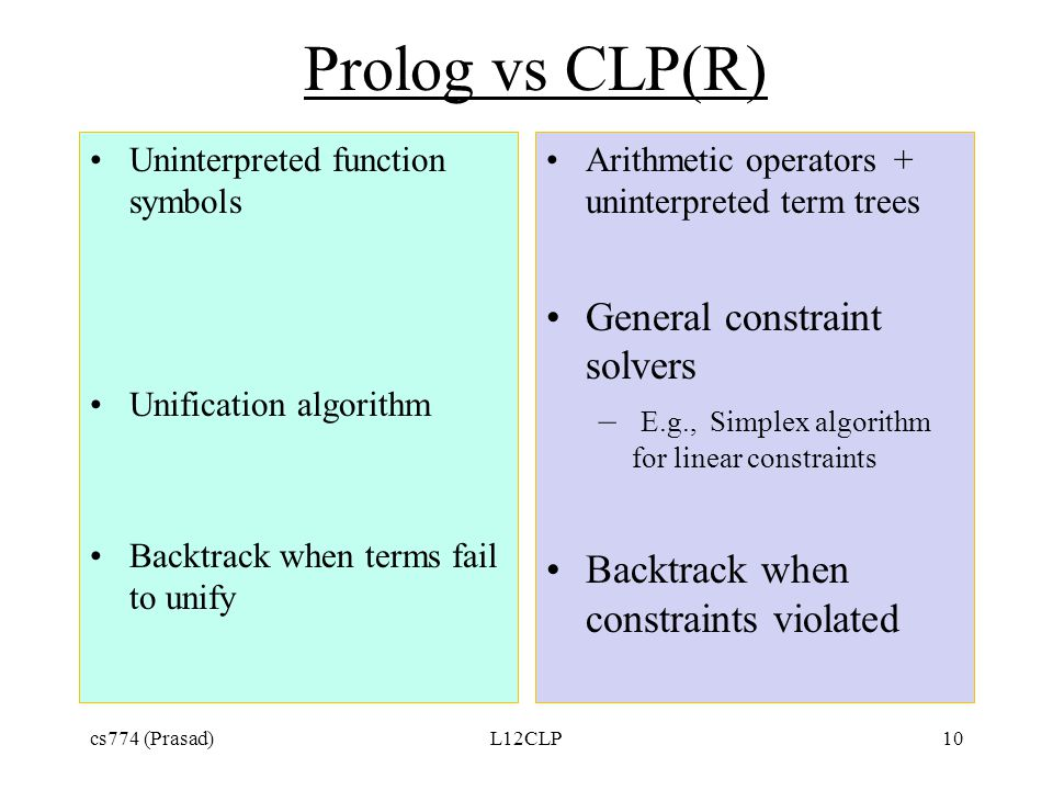 Prolog vs CLP(R) Uninterpreted function symbols Unification algorithm Backtrack when terms fail to unify Arithmetic operators + uninterpreted term trees General constraint solvers – E.g., Simplex algorithm for linear constraints Backtrack when constraints violated cs774 (Prasad)L12CLP10