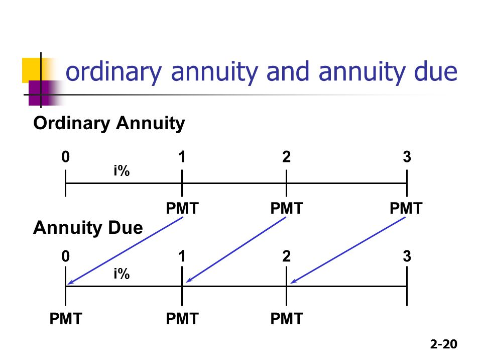 2-20 ordinary annuity and annuity due Ordinary Annuity PMT 0123 i% PMT 0123 i% PMT Annuity Due