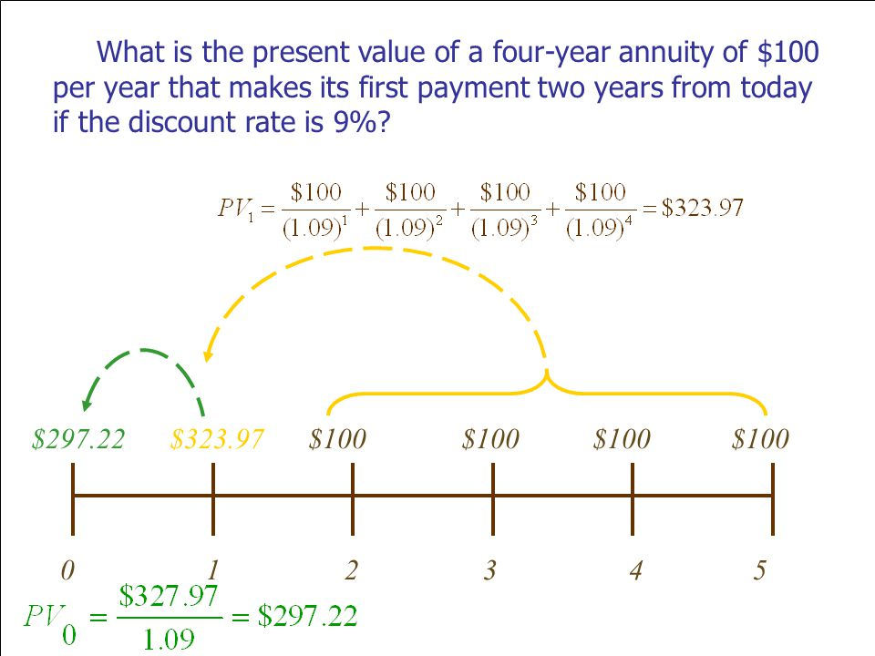 2-30 What is the present value of a four-year annuity of $100 per year that makes its first payment two years from today if the discount rate is 9%? 0