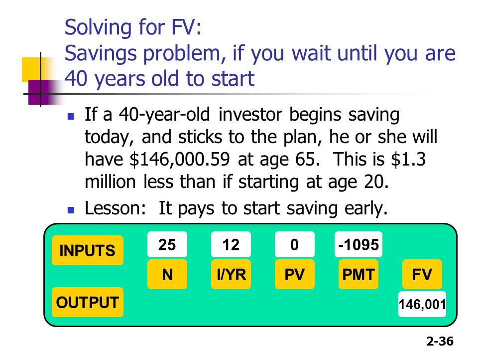 2-36 Solving for FV: Savings problem, if you wait until you are 40 years old to start If a 40-year-old investor begins saving today, and sticks to the