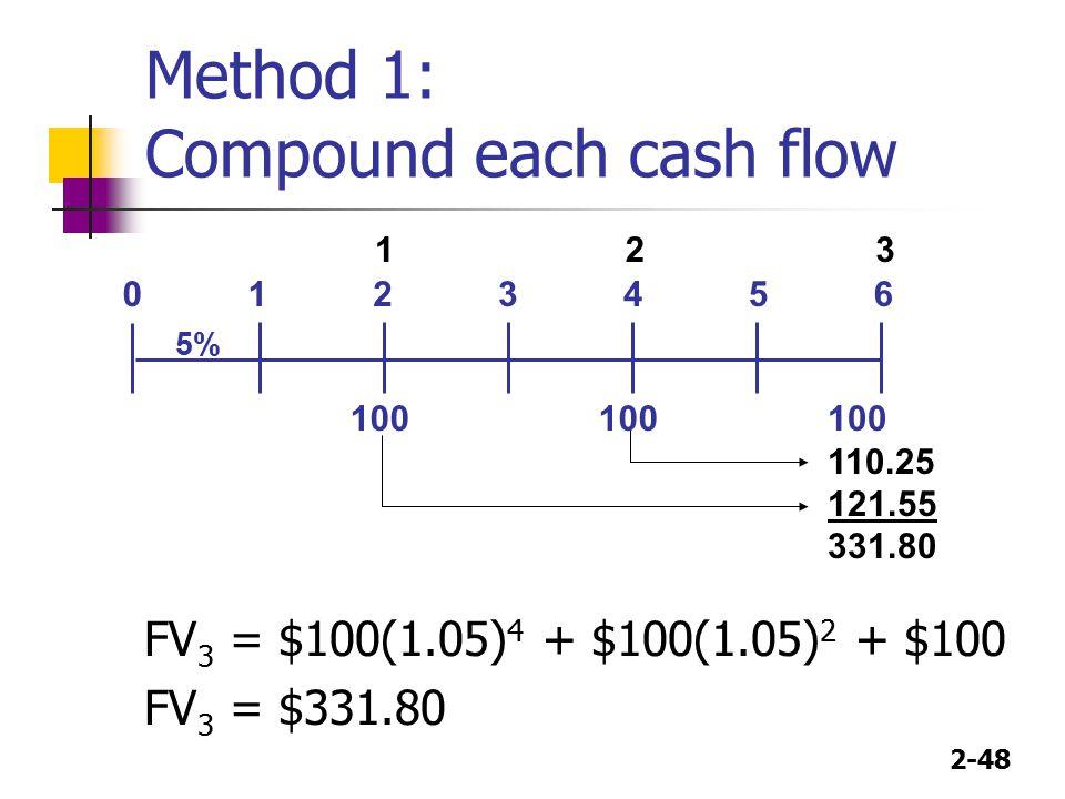 2-48 Method 1: Compound each cash flow 110.25 121.55 331.80 FV 3 = $100(1.05) 4 + $100(1.05) 2 + $100 FV 3 = $331.80 01 100 23 5% 45 100 6 123