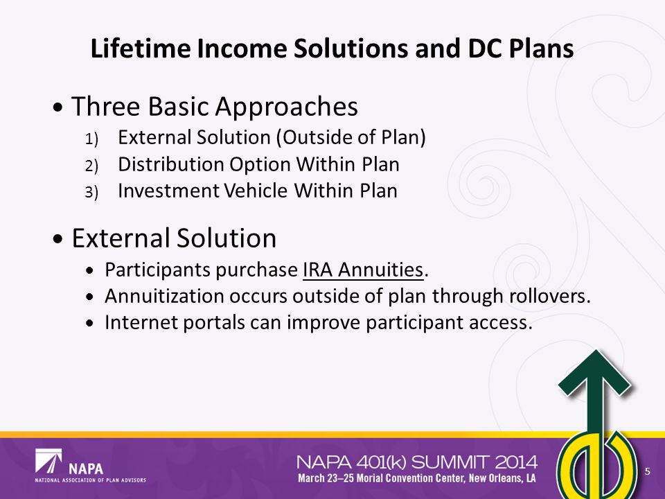Lifetime Income Solutions and DC Plans Three Basic Approaches 1) External Solution (Outside of Plan) 2) Distribution Option Within Plan 3) Investment