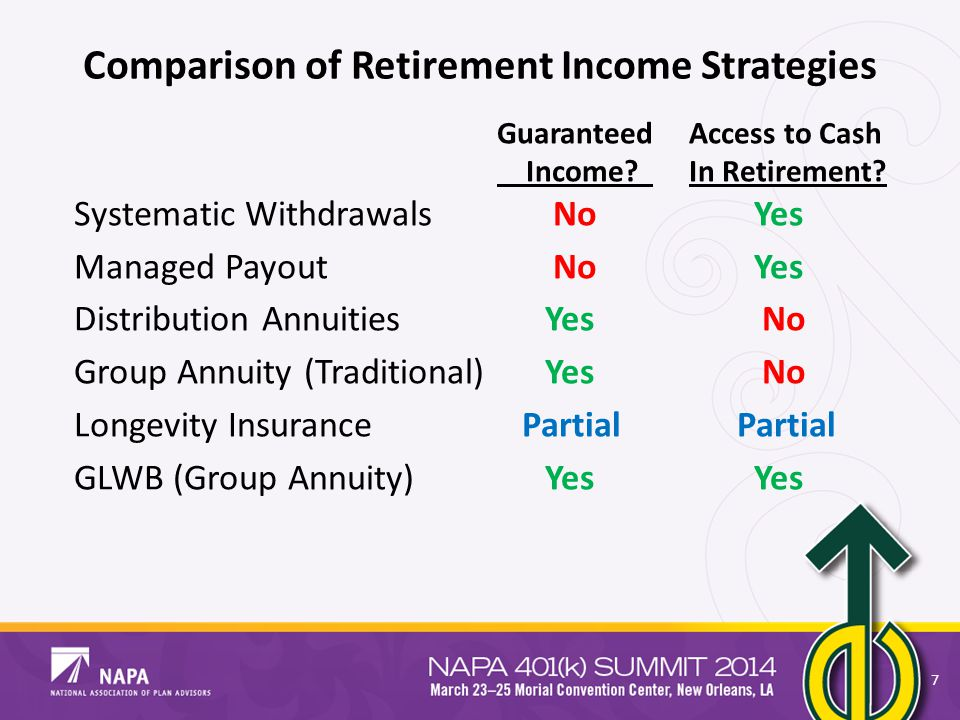 Comparison of Retirement Income Strategies GuaranteedAccess to Cash Income? In Retirement? Systematic Withdrawals No Yes Managed Payout No Yes Distrib