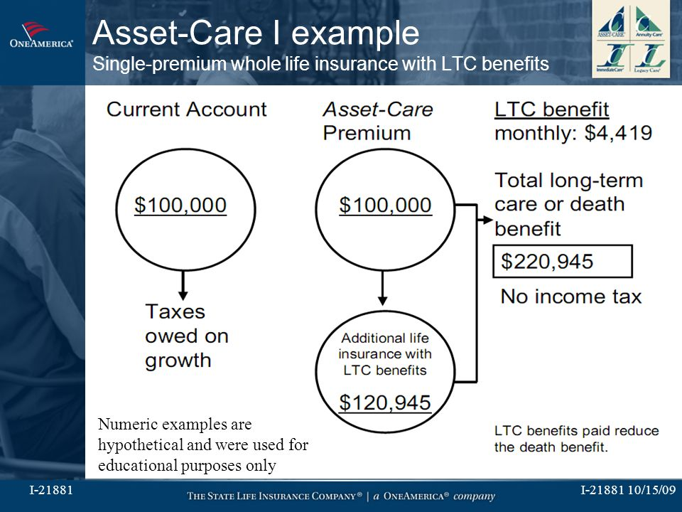I-21881 10/15/09I-21881 Asset-Care I example Single-premium whole life insurance with LTC benefits Numeric examples are hypothetical and were used for educational purposes only