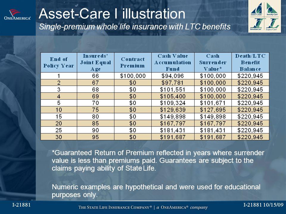 I-21881 10/15/09I-21881 Asset-Care I illustration Single-premium whole life insurance with LTC benefits *Guaranteed Return of Premium reflected in yea