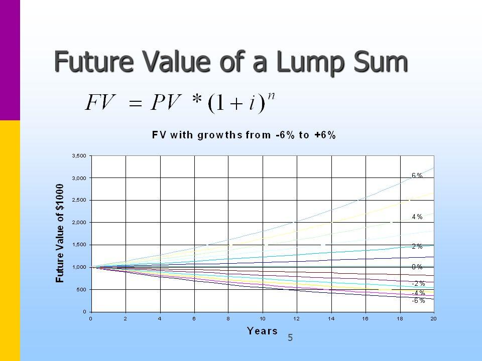 5 Future Value of a Lump Sum