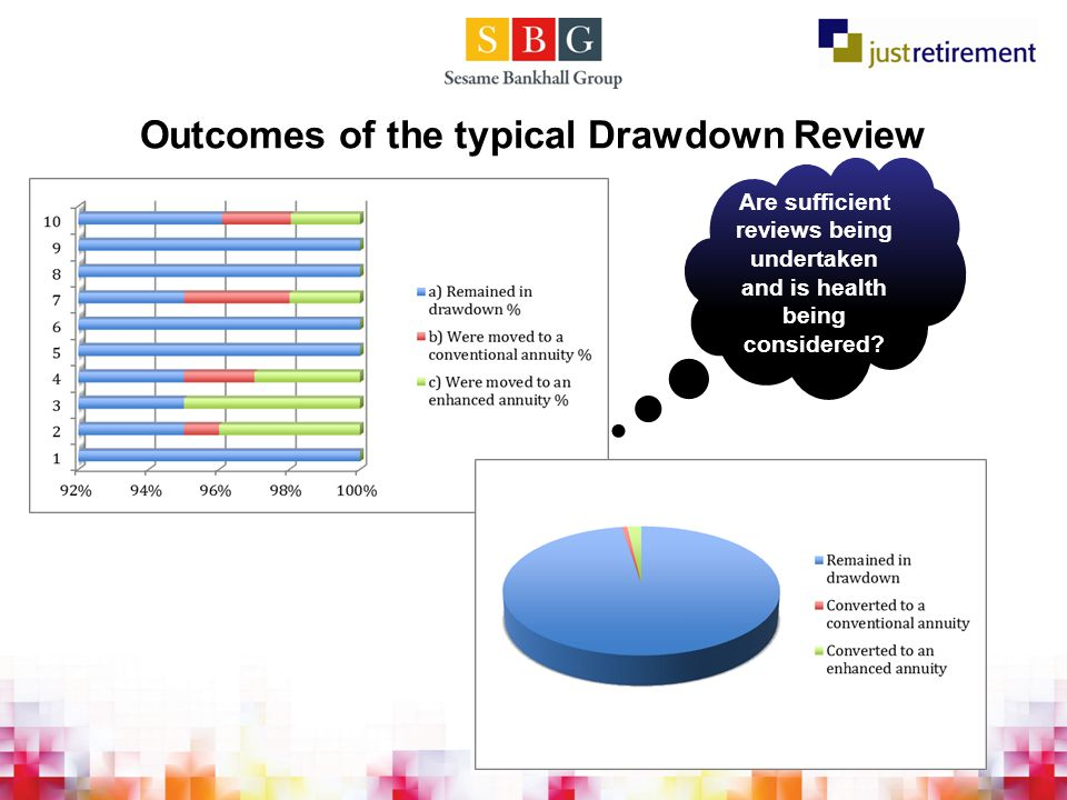 Outcomes of the typical Drawdown Review Are sufficient reviews being undertaken and is health being considered