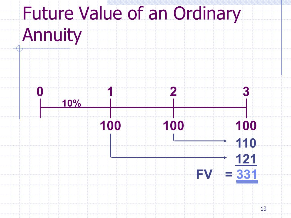 13 100 0123 10% 110 121 FV= 331 Future Value of an Ordinary Annuity