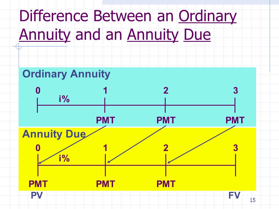 15 Ordinary Annuity PMT 0123 i% PMT 0123 i% PMT Annuity Due Difference Between an Ordinary Annuity and an Annuity Due PVFV