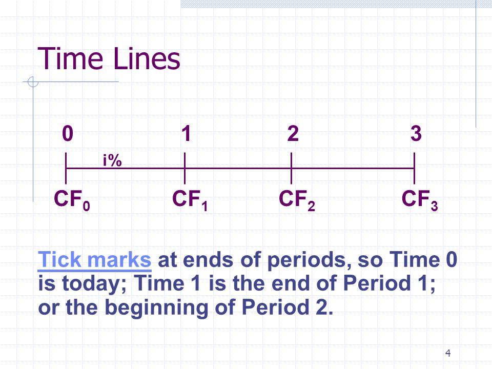4 Time Lines CF 0 CF 1 CF 3 CF 2 0123 i% Tick marks at ends of periods, so Time 0 is today; Time 1 is the end of Period 1; or the beginning of Period 2.
