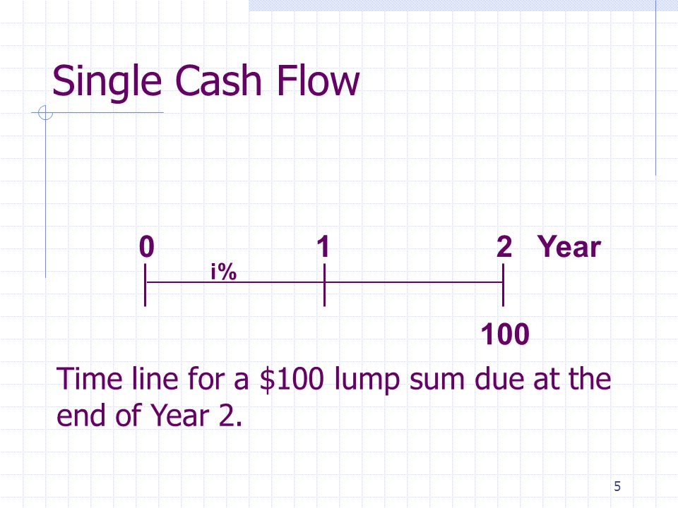 5 Single Cash Flow 100 012 Year i% Time line for a $100 lump sum due at the end of Year 2.