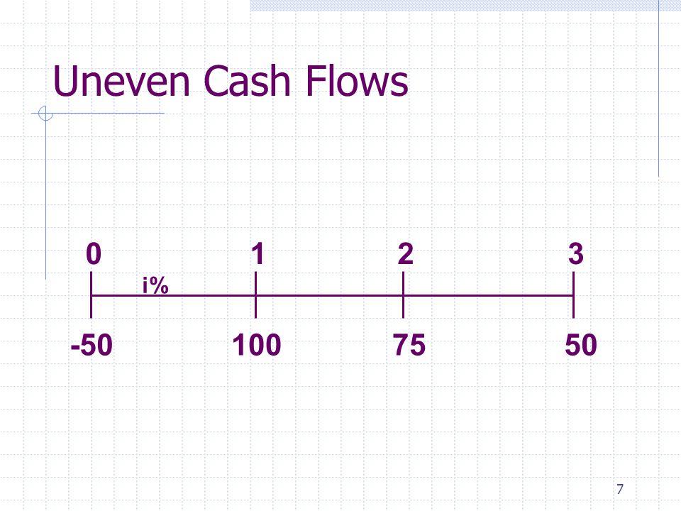 7 100 50 75 0123 i% -50 Uneven Cash Flows