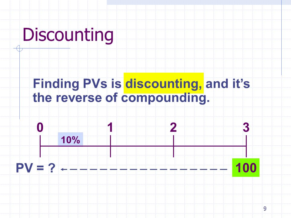 9 10% Finding PVs is discounting, and it's the reverse of compounding. 100 0123 PV = ? Discounting