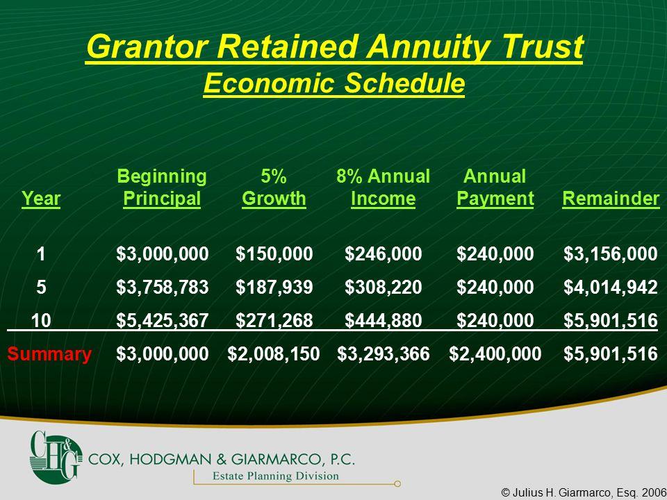 © Julius H. Giarmarco, Esq. 2006 Beginning5%8% AnnualAnnual YearPrincipalGrowthIncomePaymentRemainder 1$3,000,000$150,000$246,000$240,000$3,156,000 5$