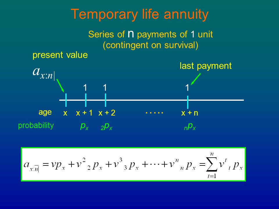 Temporary life annuity Series of n payments of 1 unit (contingent on survival) xx + 1x + 2x + n 111 ….. present value a x:n| age probability pxpx2px2p
