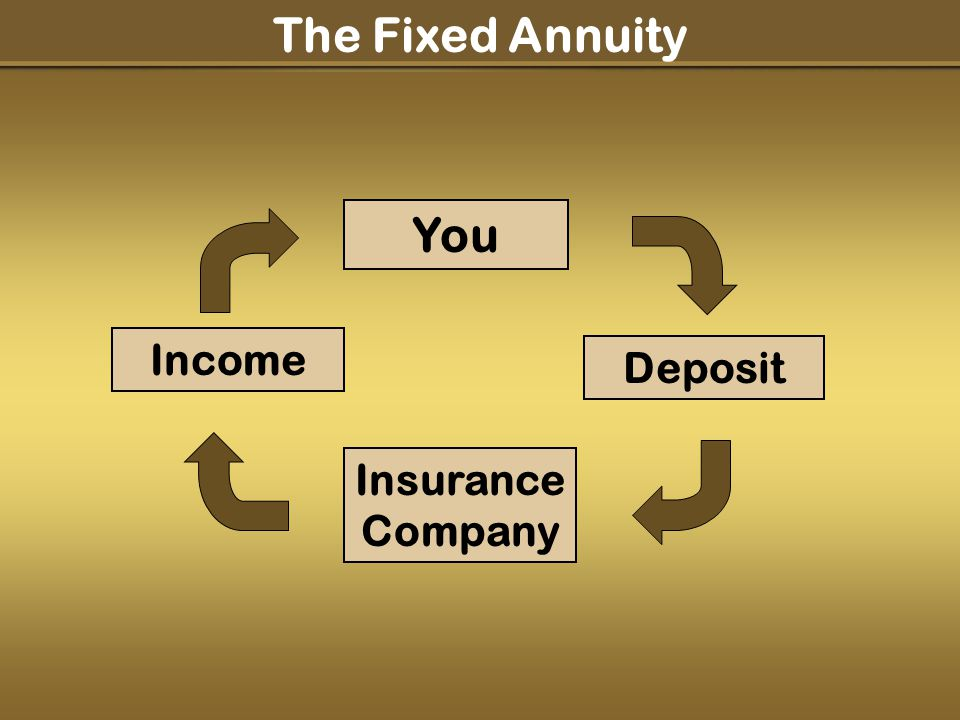 You Deposit Insurance Company Income The Fixed Annuity