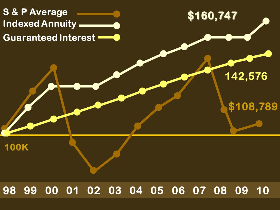 98 99 00 01 02 03 04 05 06 07 08 09 10 Indexed Annuity S & P Average $160,747 $108,789 100K Guaranteed Interest 142,576
