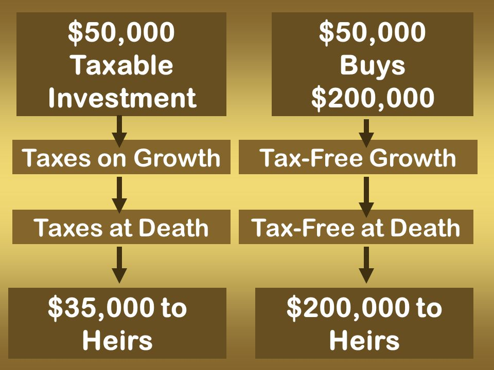 $50,000 Taxable Investment Tax-Free GrowthTaxes on Growth Taxes at Death $50,000 Buys $200,000 $35,000 to Heirs Tax-Free at Death $200,000 to Heirs