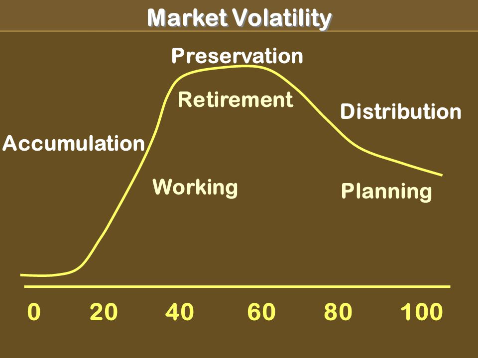 Market Volatility Accumulation Working Preservation Distribution Retirement Planning 0 20 40 60 80 100