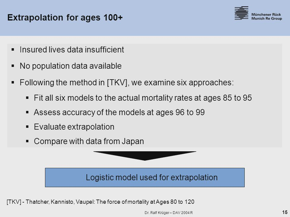 15 Dr. Ralf Krüger – DAV 2004 R  Insured lives data insufficient  No population data available  Following the method in [TKV], we examine six appro