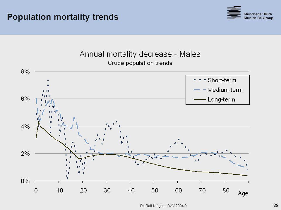 28 Dr. Ralf Krüger – DAV 2004 R Population mortality trends