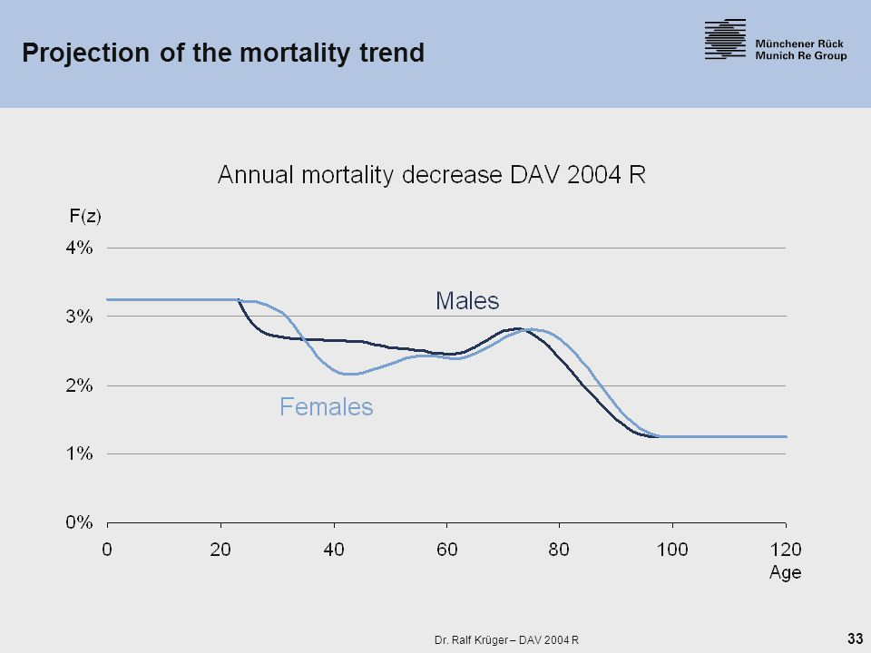 33 Dr. Ralf Krüger – DAV 2004 R Projection of the mortality trend