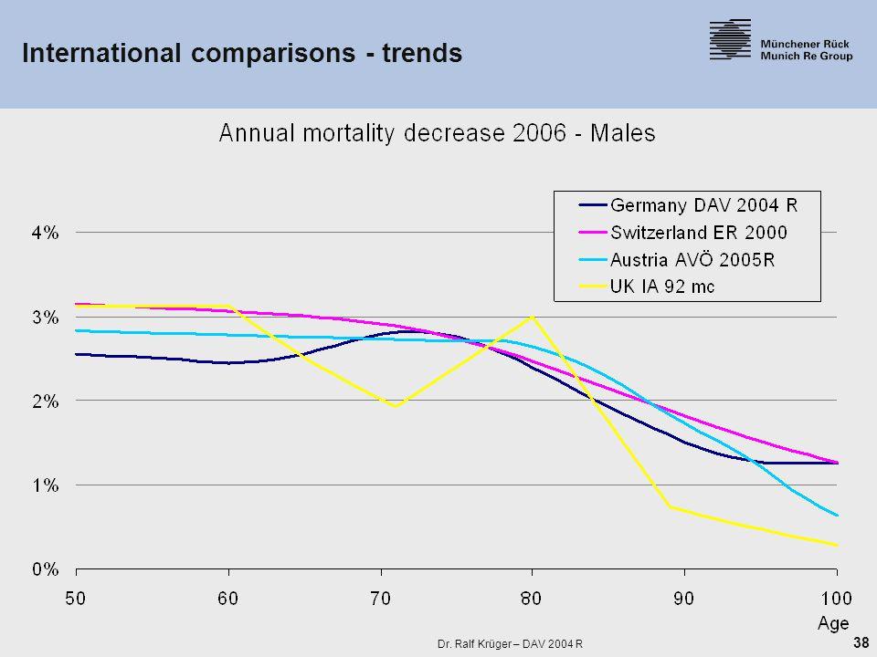38 Dr. Ralf Krüger – DAV 2004 R International comparisons - trends