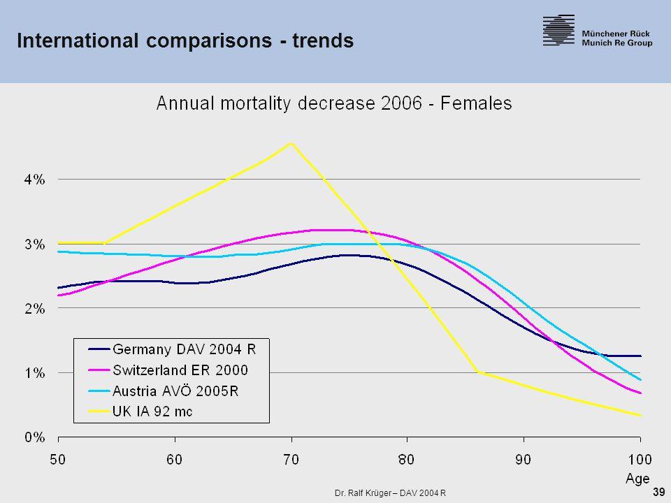39 Dr. Ralf Krüger – DAV 2004 R International comparisons - trends