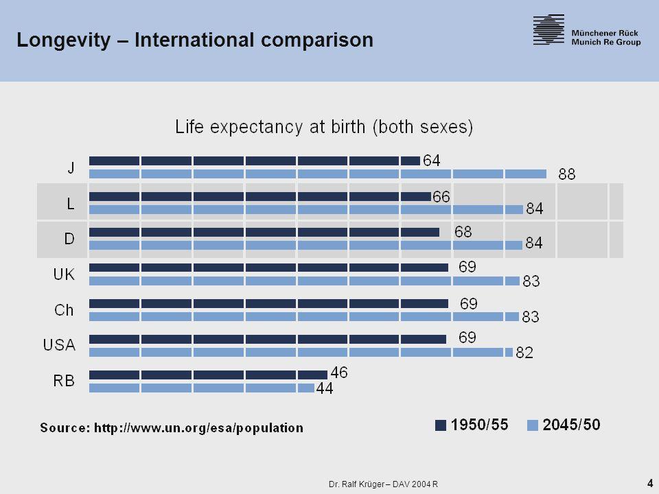 4 Dr. Ralf Krüger – DAV 2004 R Longevity – International comparison