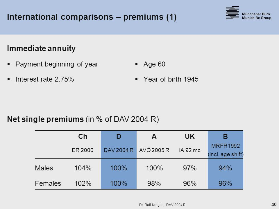 40 Dr. Ralf Krüger – DAV 2004 R International comparisons – premiums (1) Immediate annuity  Payment beginning of year  Age 60  Interest rate 2.75%