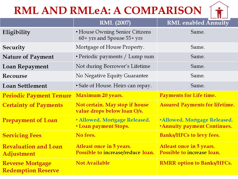 11 RML (2007)RML enabled Annuity Eligibility House Owning Senior Citizens 60+ yrs and Spouse 55+ yrs Same.