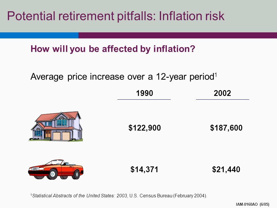 Potential retirement pitfalls: Inflation risk How will you be affected by inflation.